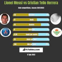 Lionel Messi vs Cristian Tello Herrera h2h player stats