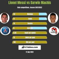 Lionel Messi vs Darwin Machis h2h player stats