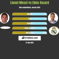 Lionel Messi vs Eden Hazard h2h player stats