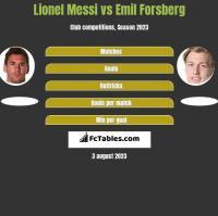 Lionel Messi vs Emil Forsberg h2h player stats