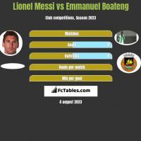 Lionel Messi vs Emmanuel Boateng h2h player stats