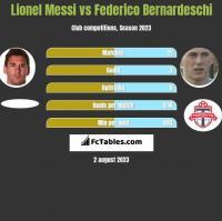 Lionel Messi vs Federico Bernardeschi h2h player stats