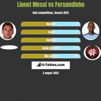 Lionel Messi vs Fernandinho h2h player stats
