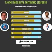 Lionel Messi vs Fernando Llorente h2h player stats