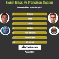 Lionel Messi vs Francisco Alcacer h2h player stats