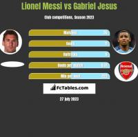 Lionel Messi vs Gabriel Jesus h2h player stats