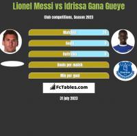 Lionel Messi vs Idrissa Gana Gueye h2h player stats
