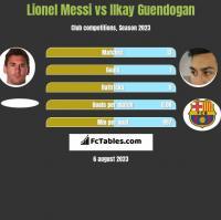 Lionel Messi vs Ilkay Guendogan h2h player stats