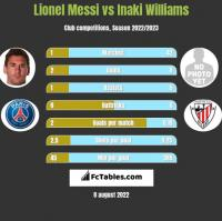 Lionel Messi vs Inaki Williams h2h player stats