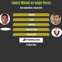 Lionel Messi vs Inigo Perez h2h player stats