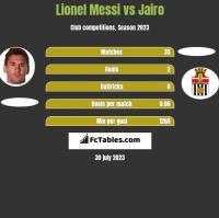 Lionel Messi vs Jairo h2h player stats