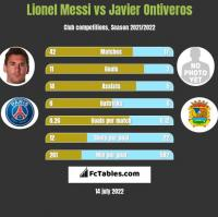 Lionel Messi vs Javier Ontiveros h2h player stats