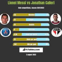 Lionel Messi vs Jonathan Calleri h2h player stats