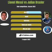 Lionel Messi vs Julian Draxler h2h player stats