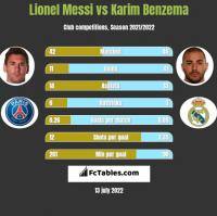 Lionel Messi vs Karim Benzema h2h player stats