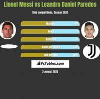 Lionel Messi vs Leandro Daniel Paredes h2h player stats
