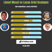 Lionel Messi vs Lucas Ariel Ocampos h2h player stats