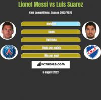 Lionel Messi vs Luis Suarez h2h player stats