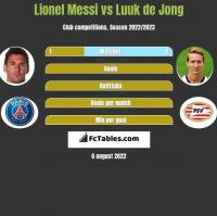 Lionel Messi vs Luuk de Jong h2h player stats