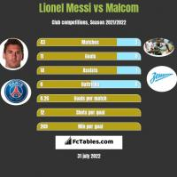 Lionel Messi vs Malcom h2h player stats
