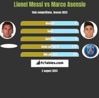 Lionel Messi vs Marco Asensio h2h player stats
