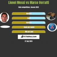 Lionel Messi vs Marco Verratti h2h player stats