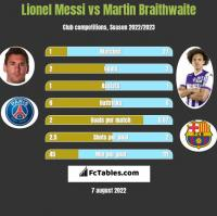 Lionel Messi vs Martin Braithwaite h2h player stats