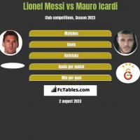 Lionel Messi vs Mauro Icardi h2h player stats
