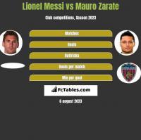 Lionel Messi vs Mauro Zarate h2h player stats