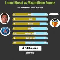 Lionel Messi vs Maximiliano Gomez h2h player stats
