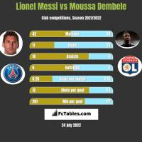Lionel Messi vs Moussa Dembele h2h player stats