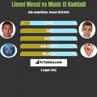 Lionel Messi vs Munir El Haddadi h2h player stats