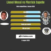 Lionel Messi vs Pierrick Capelle h2h player stats