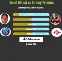 Lionel Messi vs Quincy Promes h2h player stats