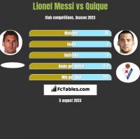 Lionel Messi vs Quique h2h player stats