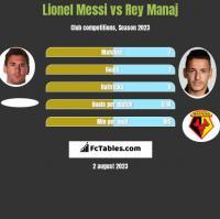 Lionel Messi vs Rey Manaj h2h player stats