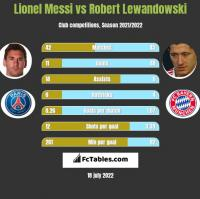Lionel Messi vs Robert Lewandowski h2h player stats