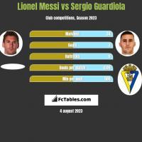 Lionel Messi vs Sergio Guardiola h2h player stats