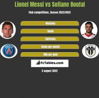 Lionel Messi vs Sofiane Boufal h2h player stats