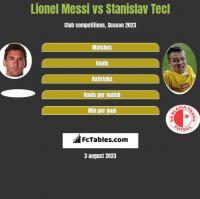 Lionel Messi vs Stanislav Tecl h2h player stats