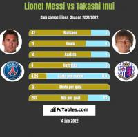 Lionel Messi vs Takashi Inui h2h player stats