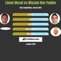 Lionel Messi vs Wissam Ben Yedder h2h player stats