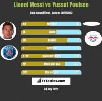Lionel Messi vs Yussuf Poulsen h2h player stats