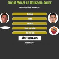 Lionel Messi vs Houssem Aouar h2h player stats