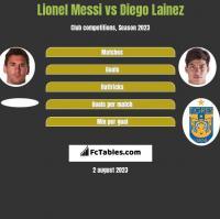 Lionel Messi vs Diego Lainez h2h player stats