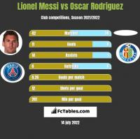 Lionel Messi vs Oscar Rodriguez h2h player stats