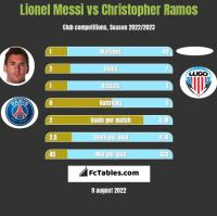 Lionel Messi vs Christopher Ramos h2h player stats