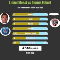 Lionel Messi vs Dennis Eckert h2h player stats