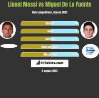 Lionel Messi vs Miguel De La Fuente h2h player stats