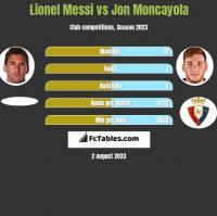 Lionel Messi vs Jon Moncayola h2h player stats